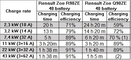 Efficienza ricarica Renault Zoe